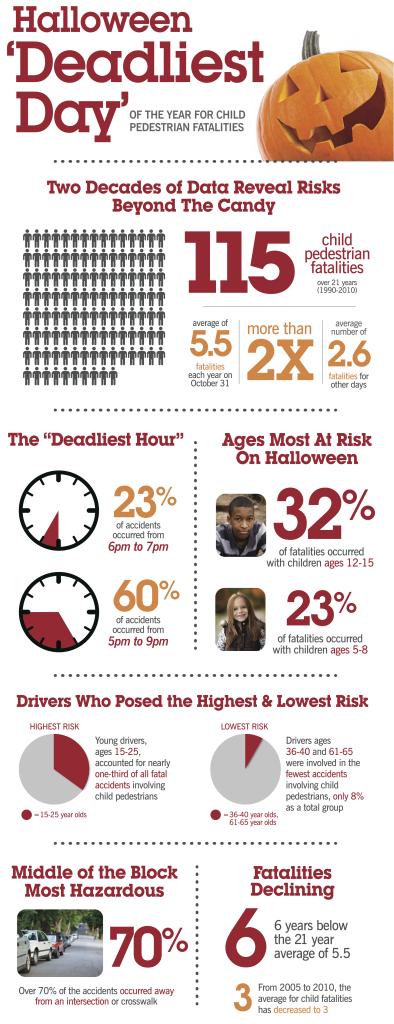 halloween-deadliest-day-infographic